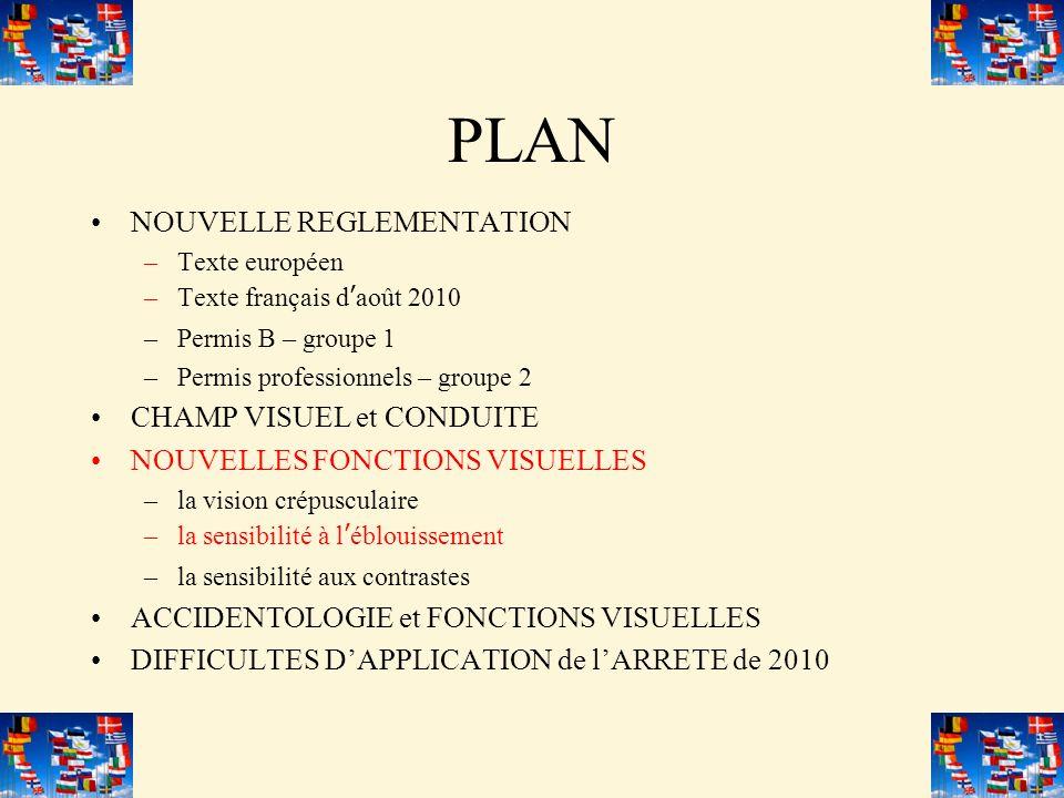 PLAN NOUVELLE REGLEMENTATION –Texte européen –Texte français daoût 2010 –Permis B – groupe 1 –Permis professionnels – groupe 2 CHAMP VISUEL et CONDUIT