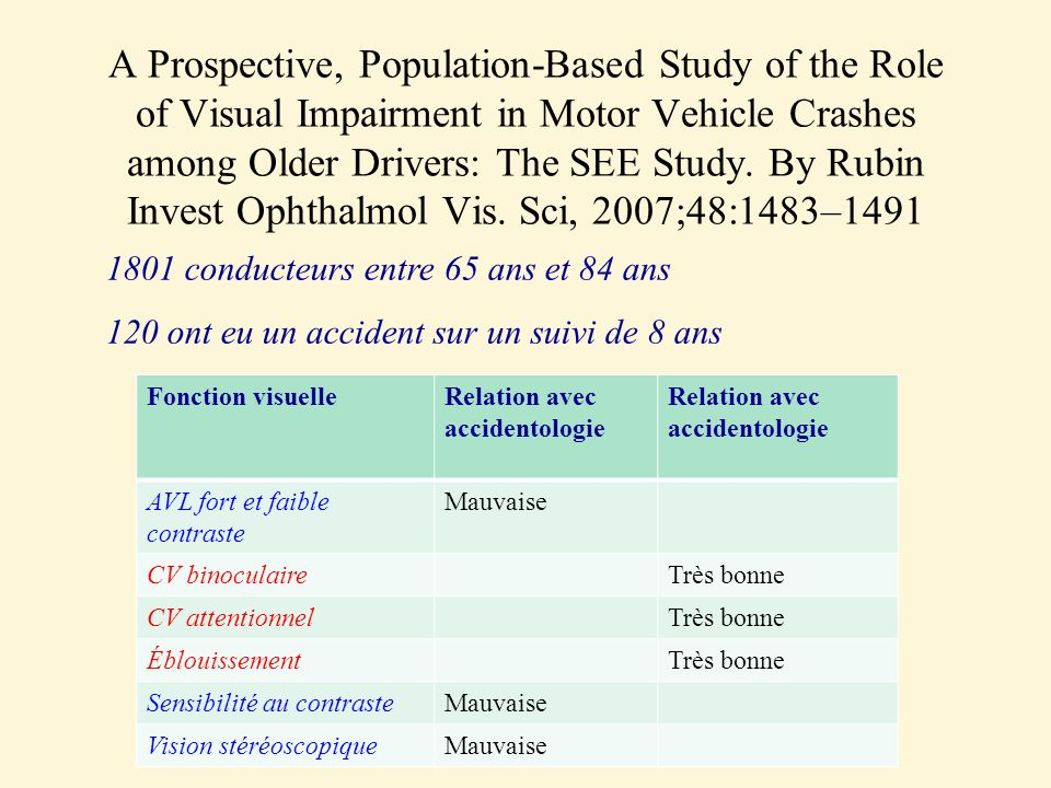 A Prospective, Population-Based Study of the Role of Visual Impairment in Motor Vehicle Crashes among Older Drivers: The SEE Study. By Rubin Invest Op