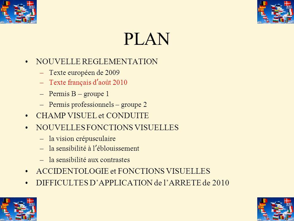 PLAN NOUVELLE REGLEMENTATION –Texte européen de 2009 –Texte français daoût 2010 –Permis B – groupe 1 –Permis professionnels – groupe 2 CHAMP VISUEL et CONDUITE NOUVELLES FONCTIONS VISUELLES –la vision crépusculaire –la sensibilité à léblouissement –la sensibilité aux contrastes ACCIDENTOLOGIE et FONCTIONS VISUELLES DIFFICULTES DAPPLICATION de lARRETE de 2010