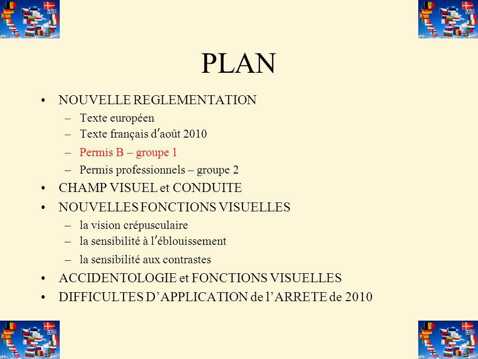 PLAN NOUVELLE REGLEMENTATION –Texte européen –Texte français daoût 2010 –Permis B – groupe 1 –Permis professionnels – groupe 2 CHAMP VISUEL et CONDUITE NOUVELLES FONCTIONS VISUELLES –la vision crépusculaire –la sensibilité à léblouissement –la sensibilité aux contrastes ACCIDENTOLOGIE et FONCTIONS VISUELLES DIFFICULTES DAPPLICATION de lARRETE de 2010