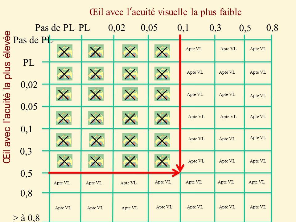 0,3 0,1 0,05 0,02 PL Pas de PL 0,5 0,8 0,5 0,8 Œil avec lacuité visuelle la plus faible Œil avec lacuité la plus élevée > à 0,8 Apte VL