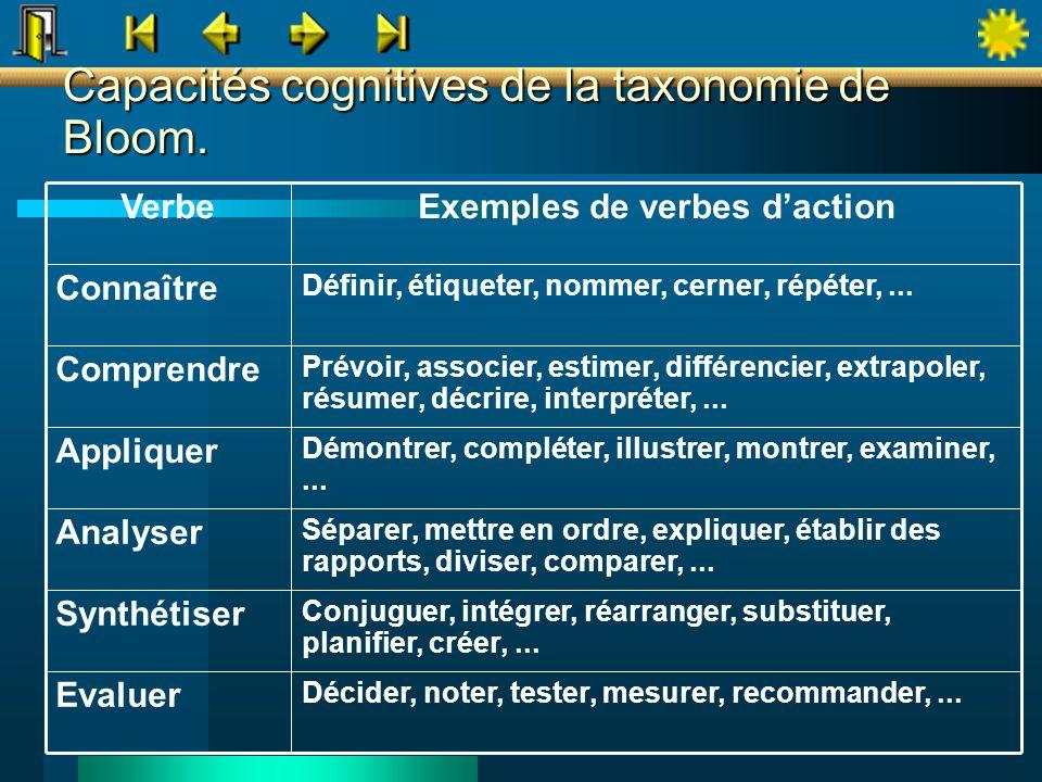 Capacités cognitives de la taxonomie de Bloom. Prévoir, associer, estimer, différencier, extrapoler, résumer, décrire, interpréter,... Comprendre Défi