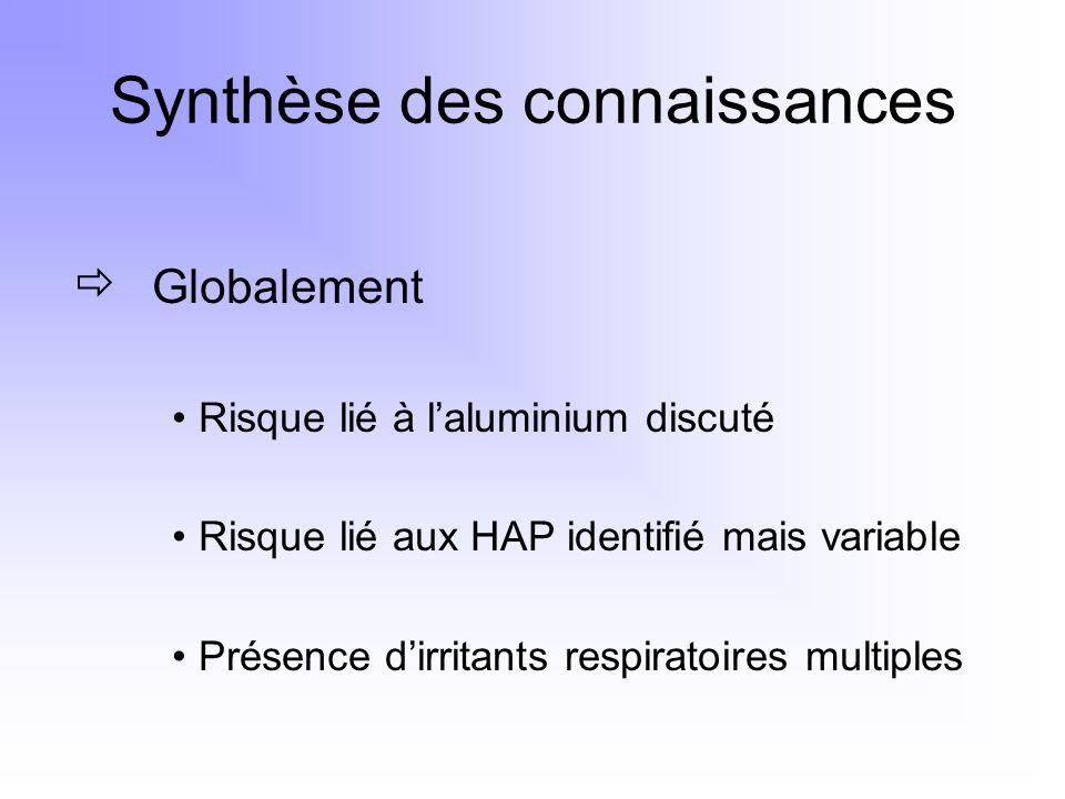 Synthèse des connaissances Globalement Risque lié à laluminium discuté Risque lié aux HAP identifié mais variable Présence dirritants respiratoires mu