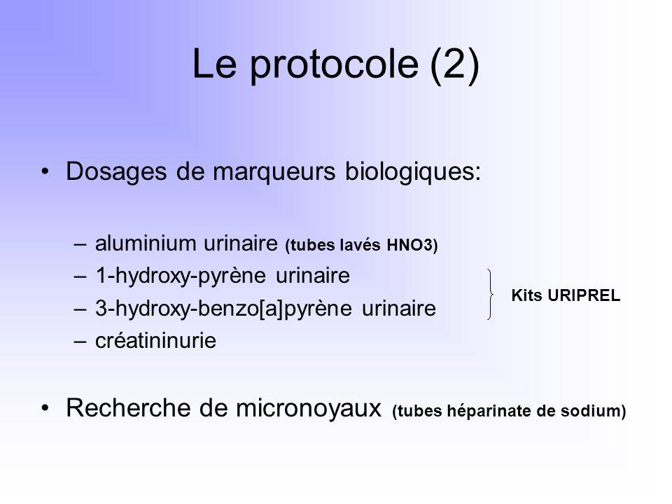 Le protocole (2) Dosages de marqueurs biologiques: –aluminium urinaire (tubes lavés HNO3) –1-hydroxy-pyrène urinaire –3-hydroxy-benzo[a]pyrène urinair