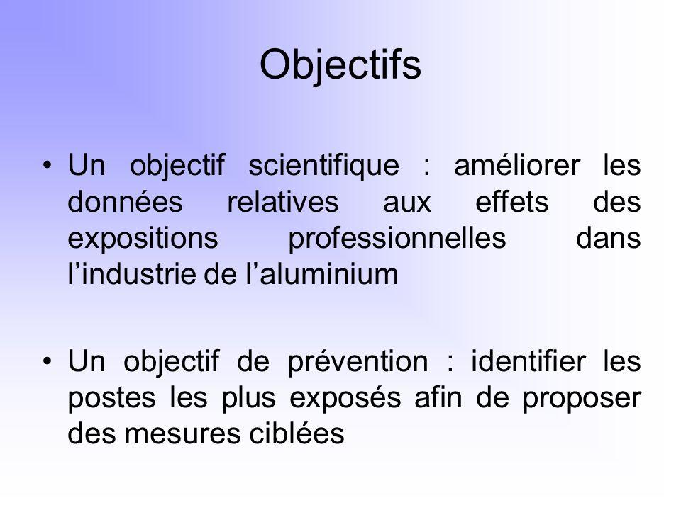 Objectifs Un objectif scientifique : améliorer les données relatives aux effets des expositions professionnelles dans lindustrie de laluminium Un obje