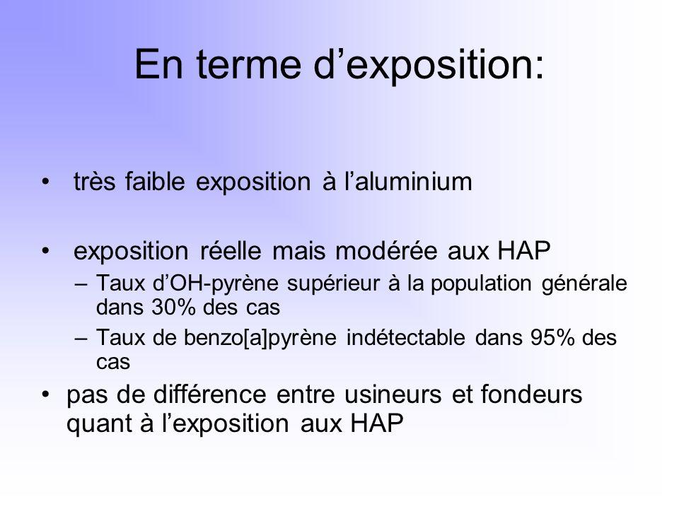En terme dexposition: très faible exposition à laluminium exposition réelle mais modérée aux HAP –Taux dOH-pyrène supérieur à la population générale d