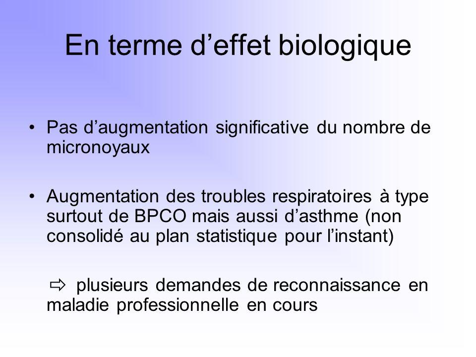 En terme deffet biologique Pas daugmentation significative du nombre de micronoyaux Augmentation des troubles respiratoires à type surtout de BPCO mai