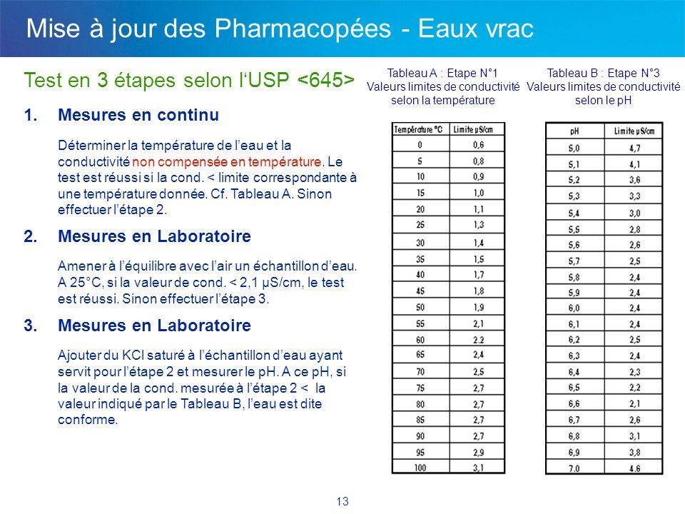13 Test en 3 étapes selon lUSP 1.Mesures en continu Déterminer la température de leau et la conductivité non compensée en température. Le test est réu