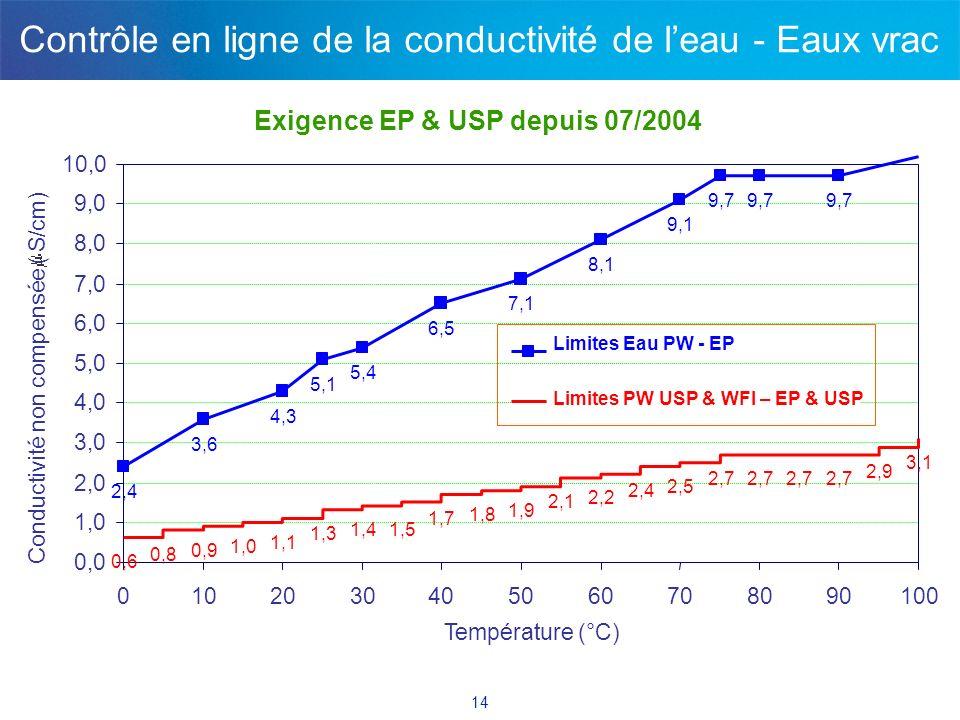 14 Contrôle en ligne de la conductivité de leau - Eaux vrac Exigence EP & USP depuis 07/2004
