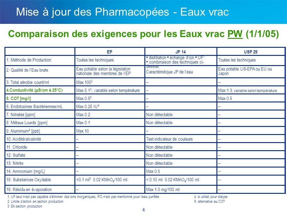 4 Comparaison des exigences pour les Eaux vrac PW (1/1/05) EPJP 14USP 29 1. Méthode de ProductionToutes les techniques distillation échange dion UF 1