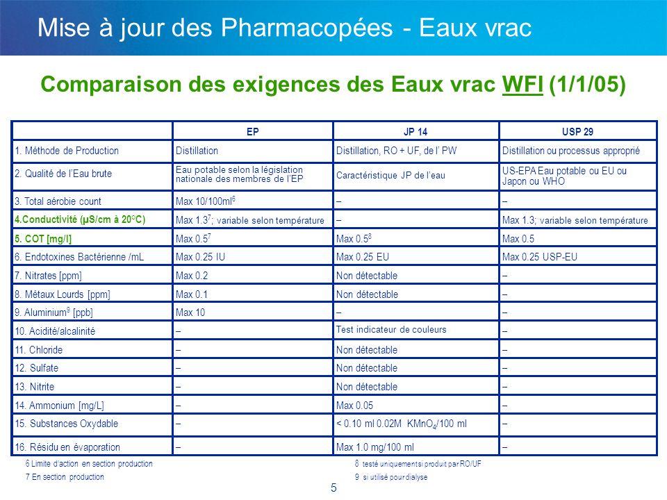 6 Nouveautés de lUSP pour les Eaux pharmaceutiques Monographies –Ajout de nouvelles notes et références à l USP 1231 - USP27 S1 (Eaux à usage pharmaceutique) –Vapeur pure – planifiée USP29 Informations Générales –Révisions du 1231 pour les Eaux pharmaceutiques– approuvé USP28 S2 –Nouveau 1232 Instrumentation pour Analyse des Eaux pharmaceutiques (HPW) –Proposition de révisions du 645 Conductivité de lEau - approuvé USP28 S1 –Nouveau 644 Conductivité - planifié USP 29 Mise à jour des Pharmacopées - Eaux vrac