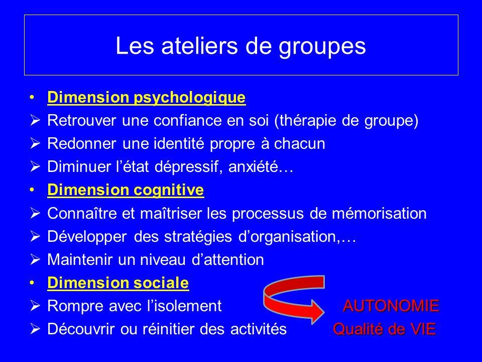 Les ateliers de groupes Dimension psychologique Retrouver une confiance en soi (thérapie de groupe) Redonner une identité propre à chacun Diminuer lét