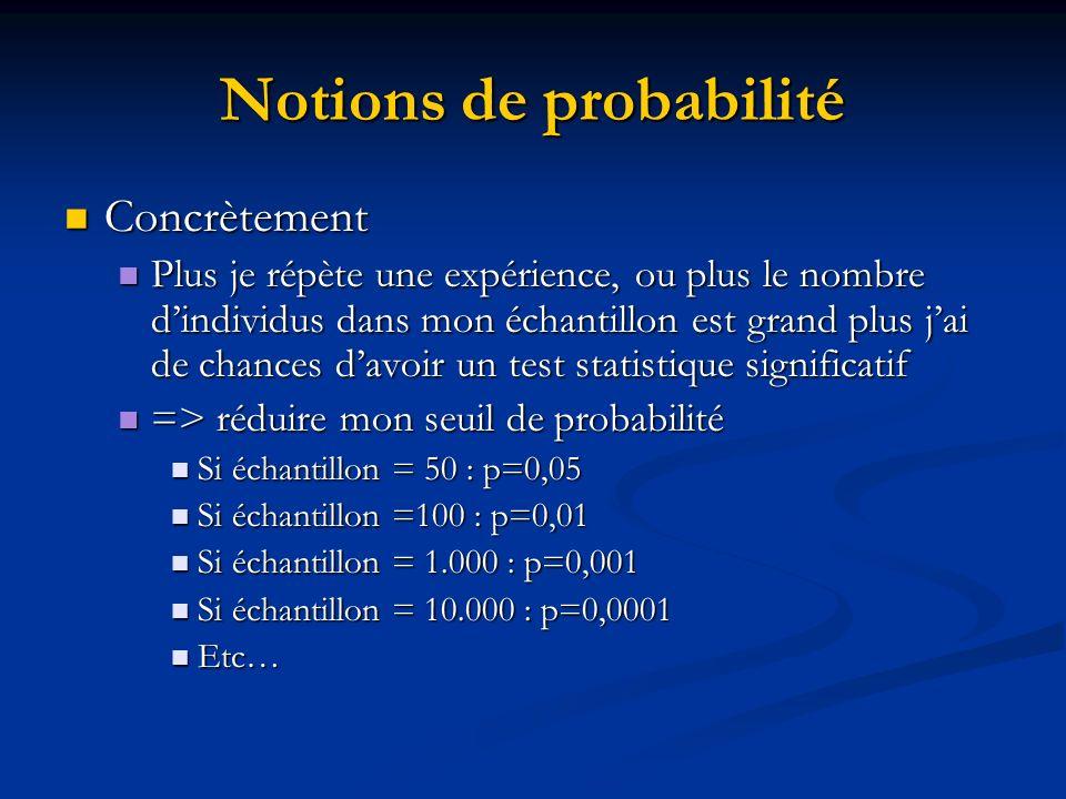 Notions de probabilité Concrètement Concrètement Plus je répète une expérience, ou plus le nombre dindividus dans mon échantillon est grand plus jai de chances davoir un test statistique significatif Plus je répète une expérience, ou plus le nombre dindividus dans mon échantillon est grand plus jai de chances davoir un test statistique significatif => réduire mon seuil de probabilité => réduire mon seuil de probabilité Si échantillon = 50 : p=0,05 Si échantillon = 50 : p=0,05 Si échantillon =100 : p=0,01 Si échantillon =100 : p=0,01 Si échantillon = 1.000 : p=0,001 Si échantillon = 1.000 : p=0,001 Si échantillon = 10.000 : p=0,0001 Si échantillon = 10.000 : p=0,0001 Etc… Etc…