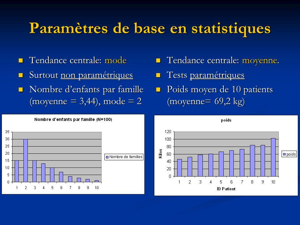 Paramètres de base en statistiques Tendance centrale: mode Tendance centrale: mode Surtout non paramétriques Surtout non paramétriques Nombre denfants par famille (moyenne = 3,44), mode = 2 Nombre denfants par famille (moyenne = 3,44), mode = 2 Tendance centrale: moyenne.