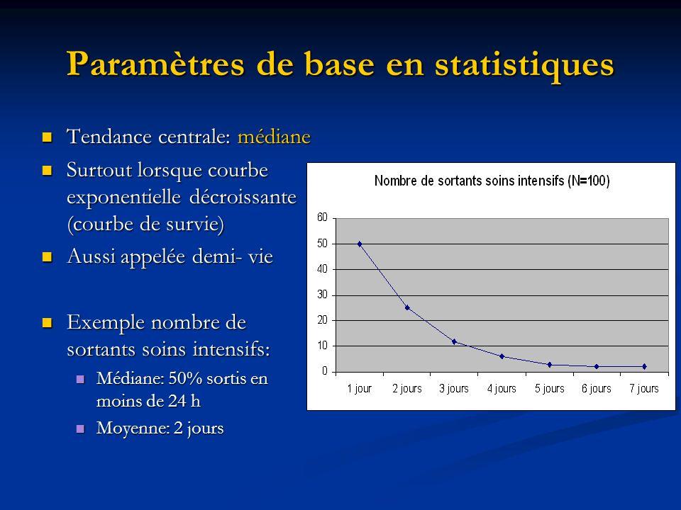 Paramètres de base en statistiques Tendance centrale: médiane Tendance centrale: médiane Surtout lorsque courbe exponentielle décroissante (courbe de survie) Surtout lorsque courbe exponentielle décroissante (courbe de survie) Aussi appelée demi- vie Aussi appelée demi- vie Exemple nombre de sortants soins intensifs: Exemple nombre de sortants soins intensifs: Médiane: 50% sortis en moins de 24 h Médiane: 50% sortis en moins de 24 h Moyenne: 2 jours Moyenne: 2 jours