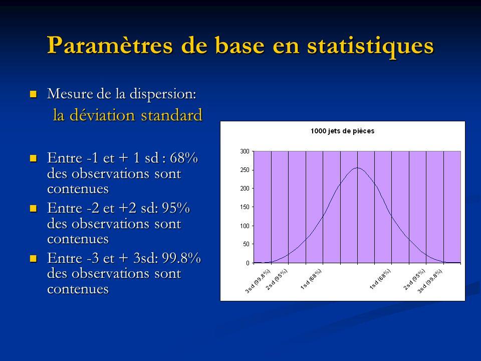 Paramètres de base en statistiques Mesure de la dispersion: Mesure de la dispersion: la déviation standard Entre -1 et + 1 sd : 68% des observations sont contenues Entre -1 et + 1 sd : 68% des observations sont contenues Entre -2 et +2 sd: 95% des observations sont contenues Entre -2 et +2 sd: 95% des observations sont contenues Entre -3 et + 3sd: 99.8% des observations sont contenues Entre -3 et + 3sd: 99.8% des observations sont contenues