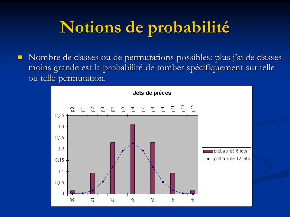 Notions de probabilité Nombre de classes ou de permutations possibles: plus jai de classes moins grande est la probabilité de tomber spécifiquement sur telle ou telle permutation.