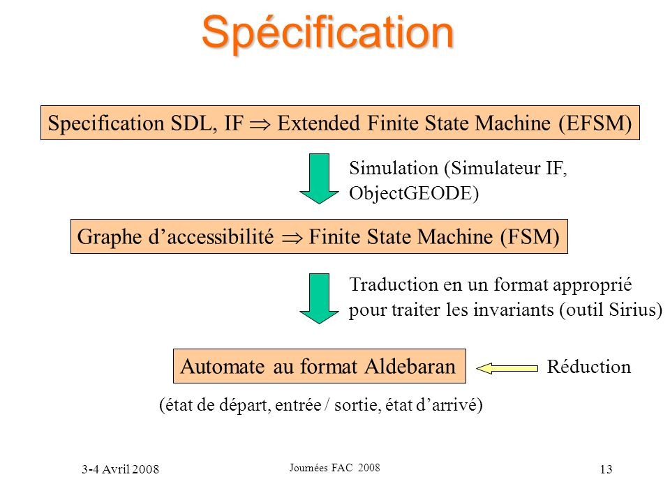 3-4 Avril 2008 Journées FAC 2008 13 Spécification Specification SDL, IF Extended Finite State Machine (EFSM) Graphe daccessibilité Finite State Machin