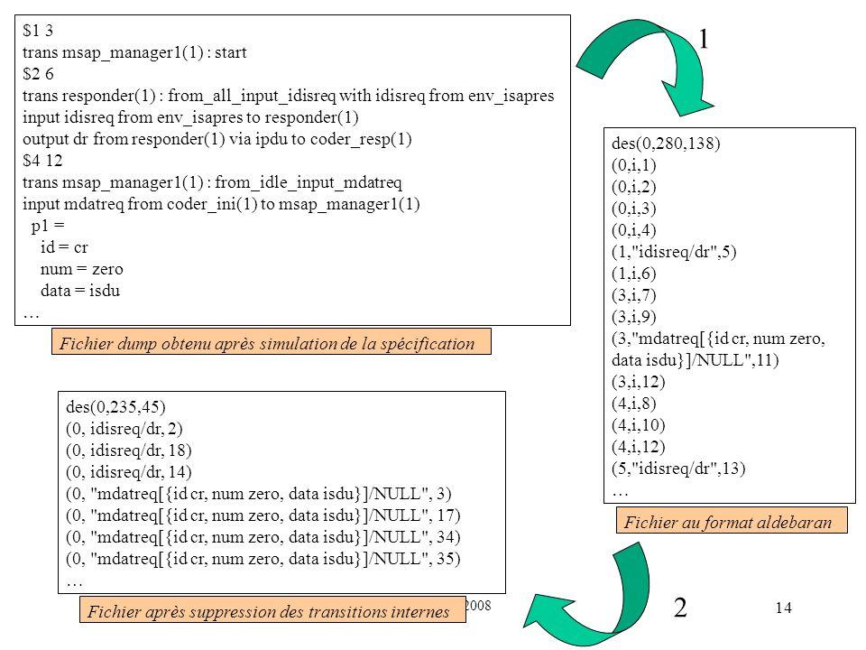 3-4 Avril 2008 Journées FAC 2008 14 Fichier dump obtenu après simulation de la spécification $1 3 trans msap_manager1(1) : start $2 6 trans responder(