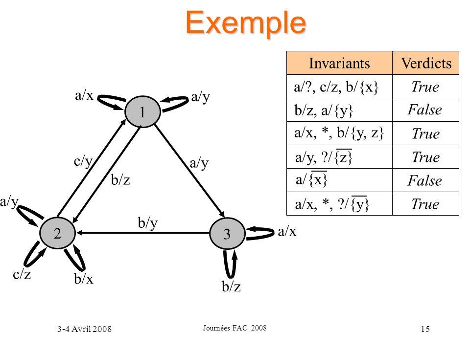 3-4 Avril 2008 Journées FAC 2008 15 Exemple 1 3 2 a/x b/z b/y a/y b/z c/y a/y c/z b/x a/x a/y VerdictsInvariants a/?, c/z, b/{x} b/z, a/{y} a/x, *, b/