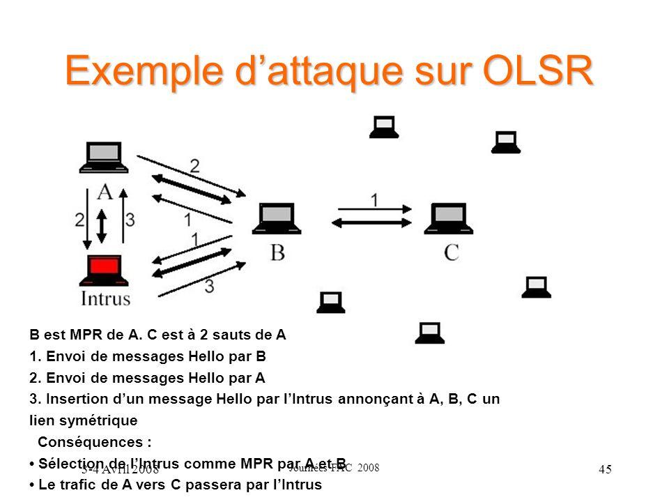 3-4 Avril 2008 Journées FAC 2008 45 Exemple dattaque sur OLSR B est MPR de A. C est à 2 sauts de A 1. Envoi de messages Hello par B 2. Envoi de messag