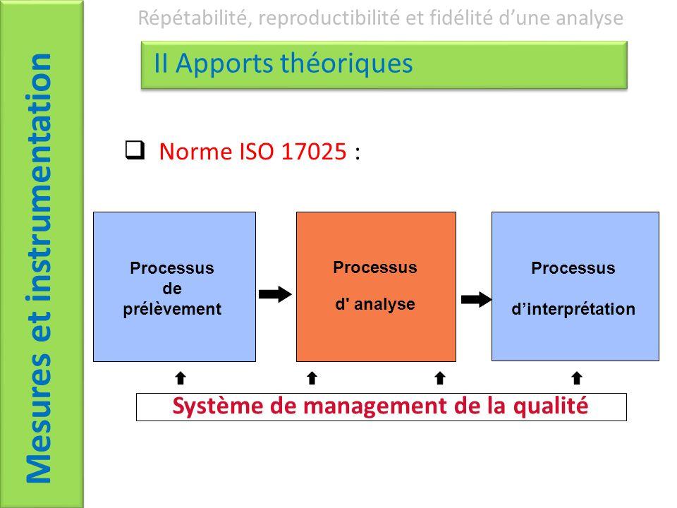 Mesures et instrumentation Répétabilité, reproductibilité et fidélité dune analyse II Apports théoriques Processus d analyse Processus de prélèvement Processus dinterprétation Système de management de la qualité Norme ISO 17025 :