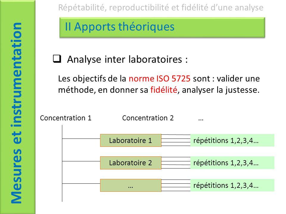 Mesures et instrumentation Répétabilité, reproductibilité et fidélité dune analyse II Apports théoriques Analyse inter laboratoires : Les objectifs de la norme ISO 5725 sont : valider une méthode, en donner sa fidélité, analyser la justesse.