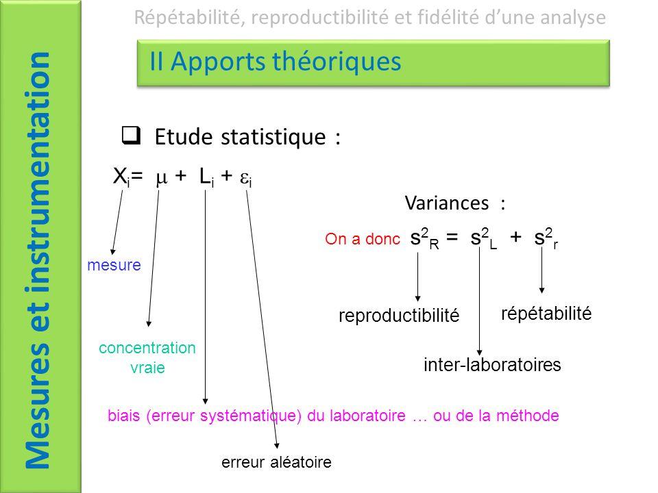 Mesures et instrumentation Répétabilité, reproductibilité et fidélité dune analyse II Apports théoriques Etude statistique : concentration vraie erreur aléatoire reproductibilité inter-laboratoires Variances : X i = + L i + i On a donc s 2 R = s 2 L + s 2 r mesure répétabilité biais (erreur systématique) du laboratoire … ou de la méthode