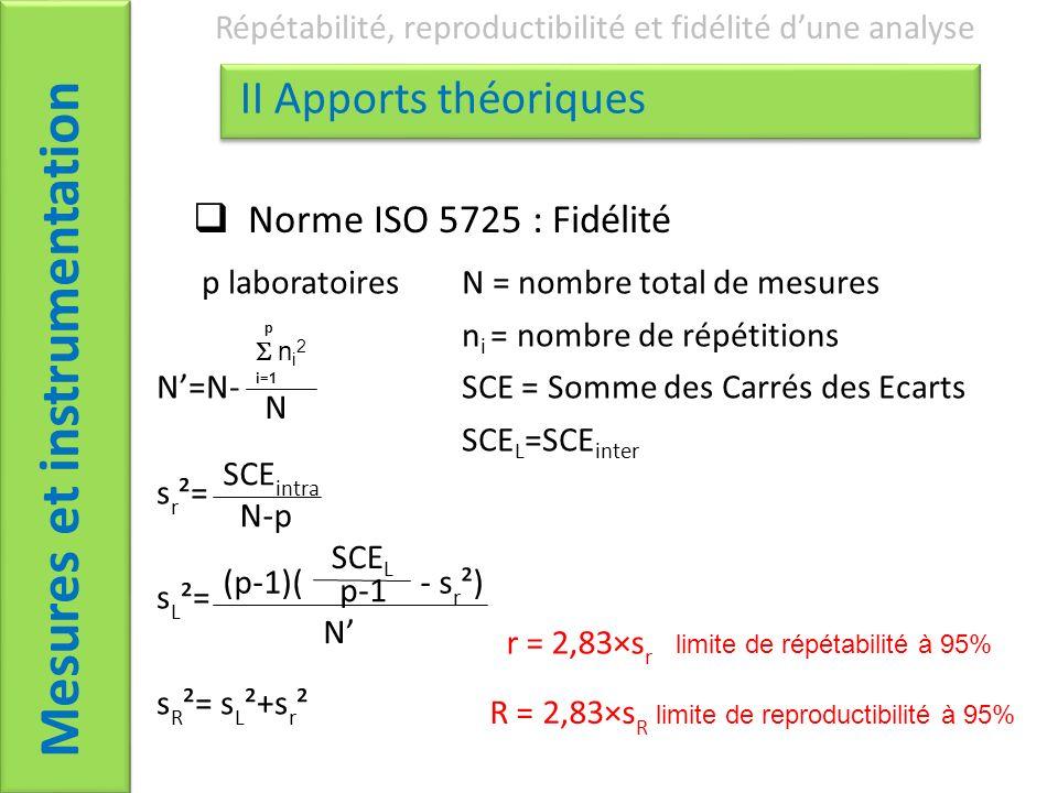 Mesures et instrumentation Répétabilité, reproductibilité et fidélité dune analyse II Apports théoriques Norme ISO 5725 : Fidélité p laboratoires N = nombre total de mesures n i = nombre de répétitions N=N-SCE = Somme des Carrés des Ecarts SCE L =SCE inter s r ²= s L ²= s R ²= s L ²+s r ² n i 2 N i=1 p SCE intra N-p (p-1)( - s r ²) N SCE L p-1 r = 2,83×s r limite de répétabilité à 95% R = 2,83×s R limite de reproductibilité à 95%