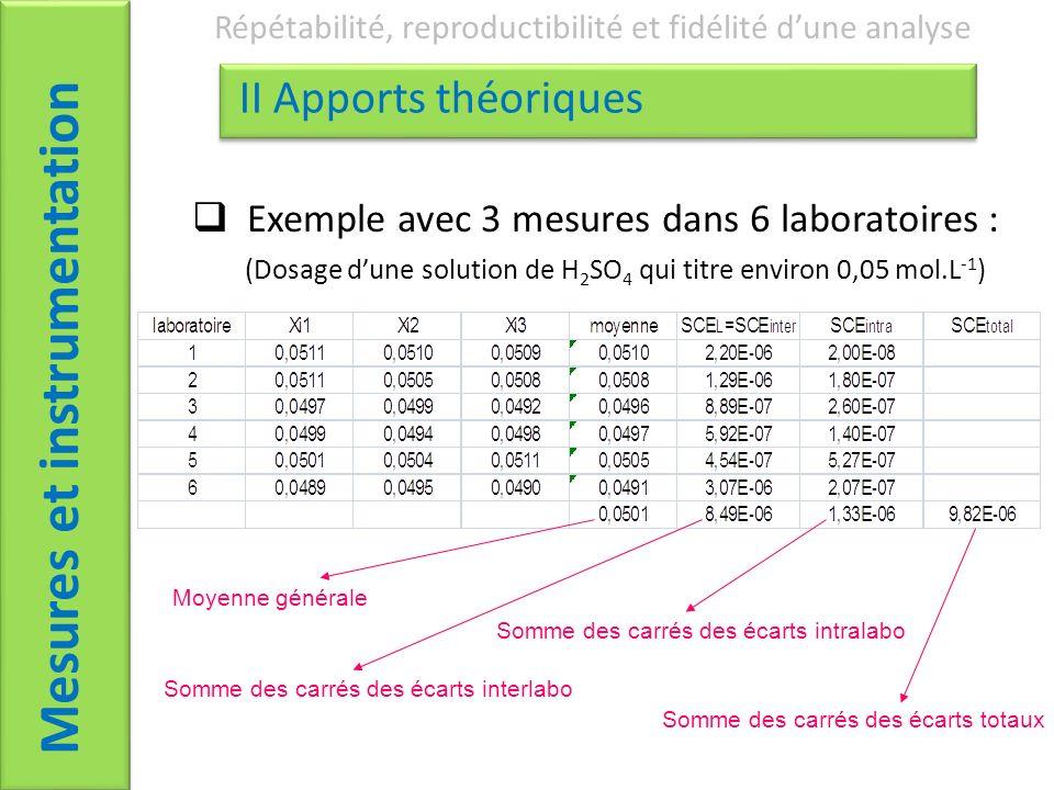 Mesures et instrumentation Répétabilité, reproductibilité et fidélité dune analyse II Apports théoriques Moyenne générale Exemple avec 3 mesures dans 6 laboratoires : Somme des carrés des écarts interlabo Somme des carrés des écarts intralabo Somme des carrés des écarts totaux (Dosage dune solution de H 2 SO 4 qui titre environ 0,05 mol.L -1 )