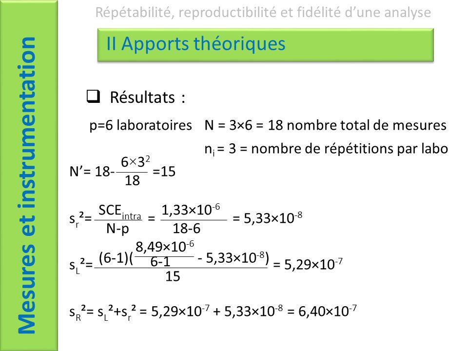 Mesures et instrumentation Répétabilité, reproductibilité et fidélité dune analyse II Apports théoriques Résultats : p=6 laboratoires N = 3×6 = 18 nombre total de mesures n i = 3 = nombre de répétitions par labo N= 18- =15 s r ²= = = 5,33×10 -8 s L ²== 5,29×10 -7 s R ²= s L ²+s r ² = 5,29×10 -7 + 5,33×10 -8 = 6,40×10 -7 6×3 2 18 SCE intra N-p 1,33×10 -6 18-6 (6-1)( - 5,33×10 -8 ) 15 6-1 8,49×10 -6