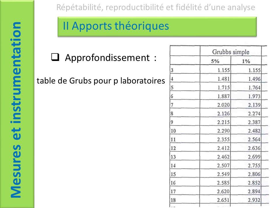 Mesures et instrumentation Répétabilité, reproductibilité et fidélité dune analyse II Apports théoriques Approfondissement : table de Grubs pour p laboratoires