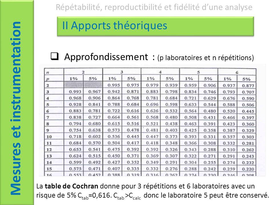 Mesures et instrumentation Répétabilité, reproductibilité et fidélité dune analyse II Apports théoriques Approfondissement : (p laboratoires et n répétitions) La table de Cochran donne pour 3 répétitions et 6 laboratoires avec un risque de 5% C tab =0,616.