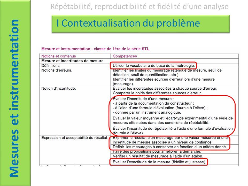 Mesures et instrumentation Répétabilité, reproductibilité et fidélité dune analyse I Contextualisation du problème