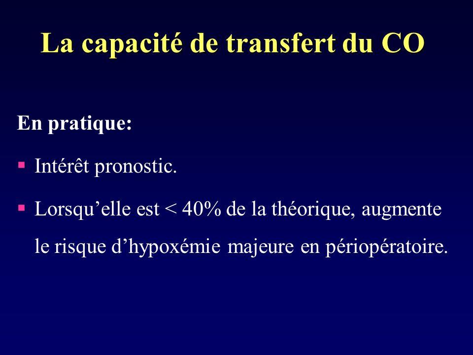 La capacité de transfert du CO En pratique: Intérêt pronostic.