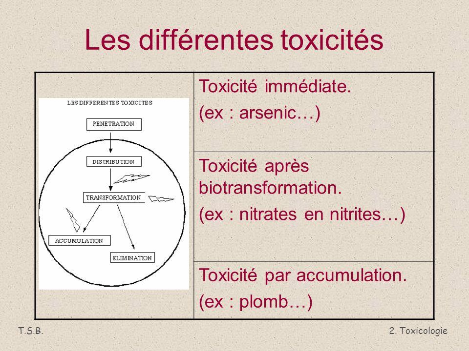 2.Toxicologie T.S.B. Les différentes toxicités Toxicité immédiate.