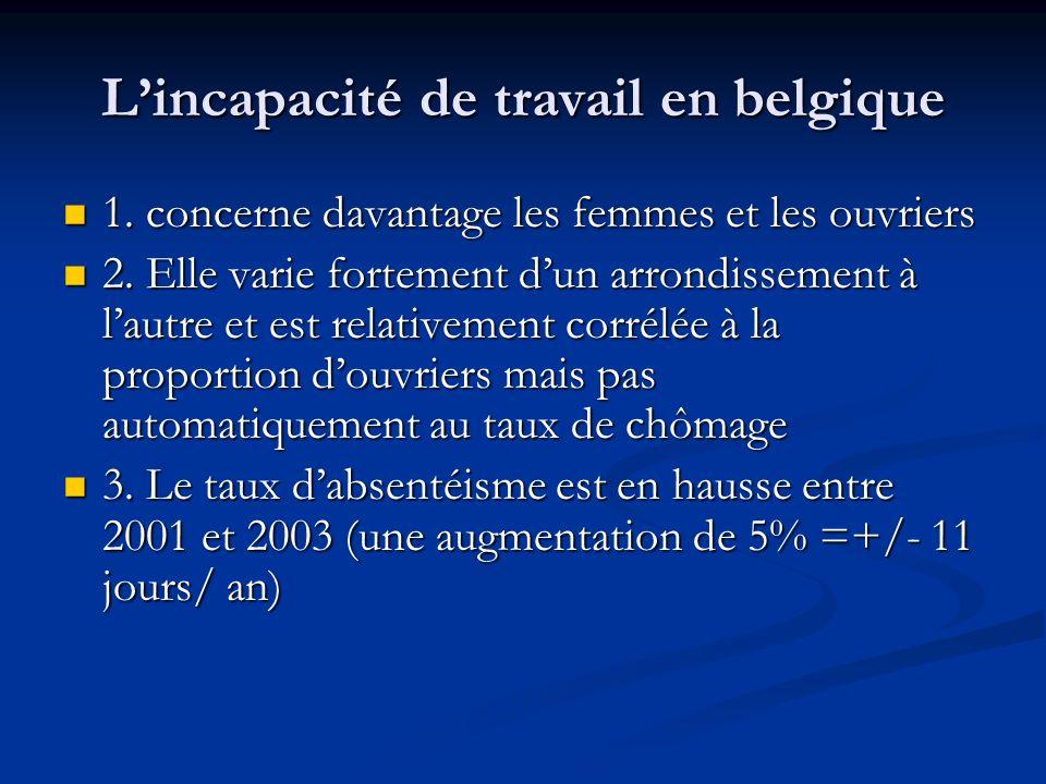 Lincapacité de travail en belgique 1. concerne davantage les femmes et les ouvriers 1. concerne davantage les femmes et les ouvriers 2. Elle varie for