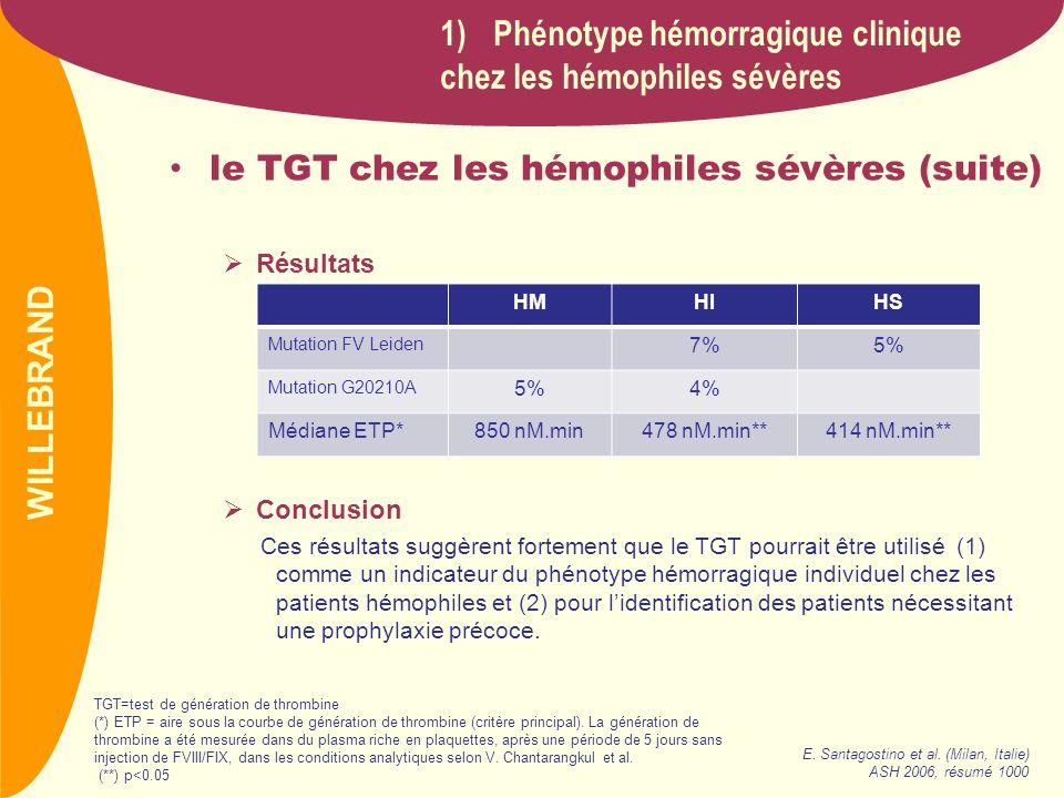 PREVAIL le TGT chez les hémophiles sévères (suite) Résultats Conclusion Ces résultats suggèrent fortement que le TGT pourrait être utilisé (1) comme u