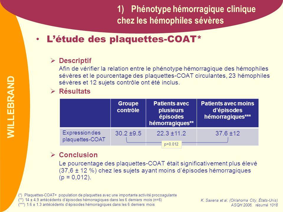 PREVAIL Létude des plaquettes-COAT* Descriptif Afin de vérifier la relation entre le phénotype hémorragique des hémophiles sévères et le pourcentage d