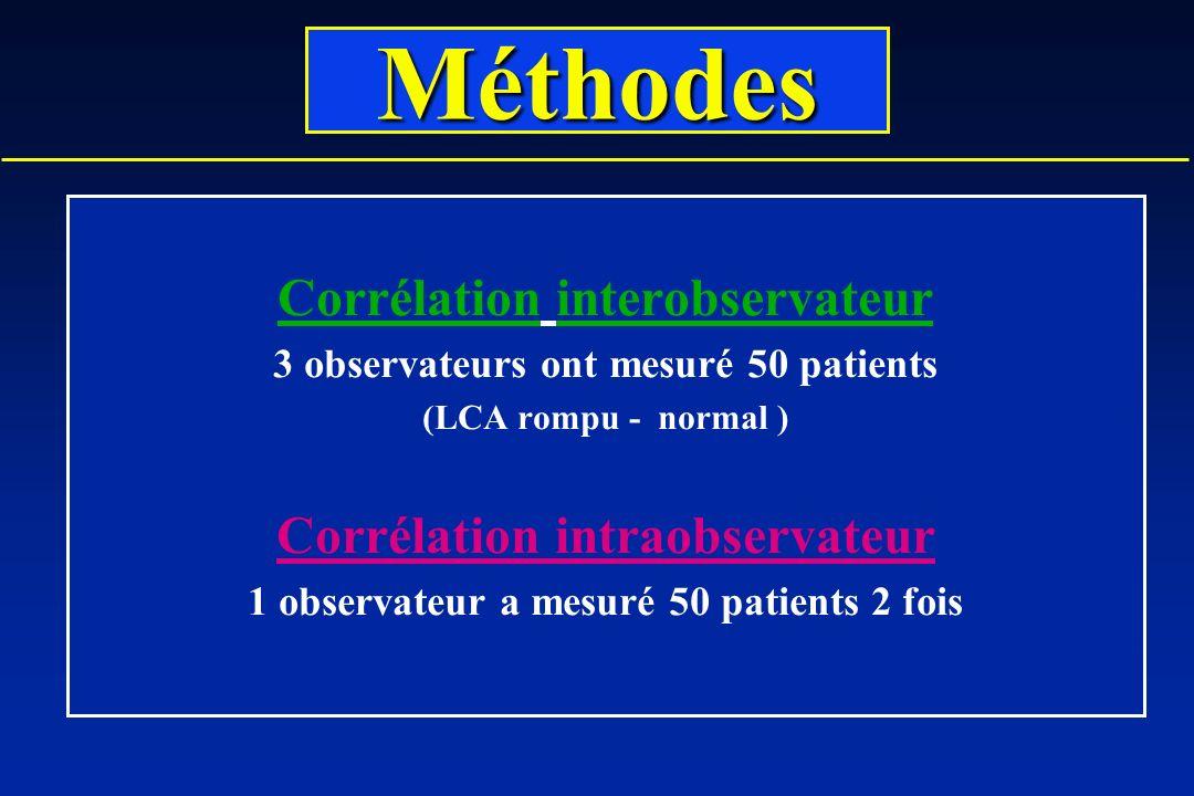 Corrélation interobservateur 3 observateurs ont mesuré 50 patients (LCA rompu - normal ) Corrélation intraobservateur 1 observateur a mesuré 50 patients 2 fois Méthodes