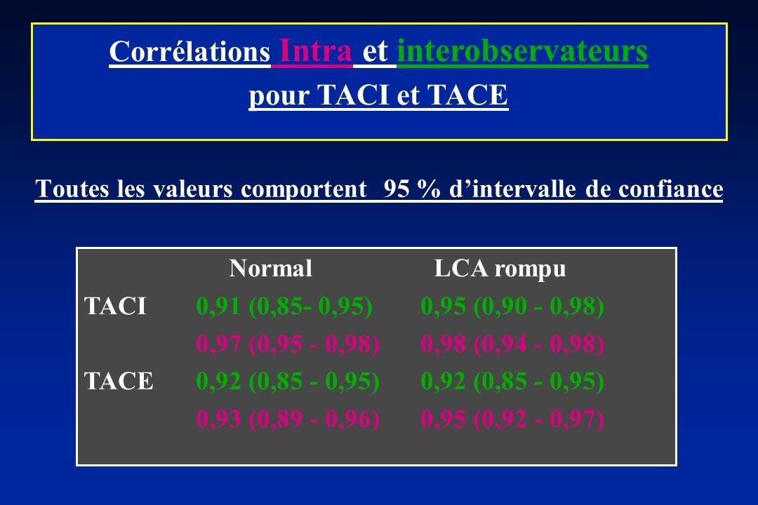Normal LCA rompu TACI0,91 (0,85- 0,95)0,95 (0,90 - 0,98) 0,97 (0,95 - 0,98)0,98 (0,94 - 0,98) TACE0,92 (0,85 - 0,95)0,92 (0,85 - 0,95) 0,93 (0,89 - 0,96)0,95 (0,92 - 0,97) Corrélations Intra et interobservateurs pour TACI et TACE Toutes les valeurs comportent 95 % dintervalle de confiance