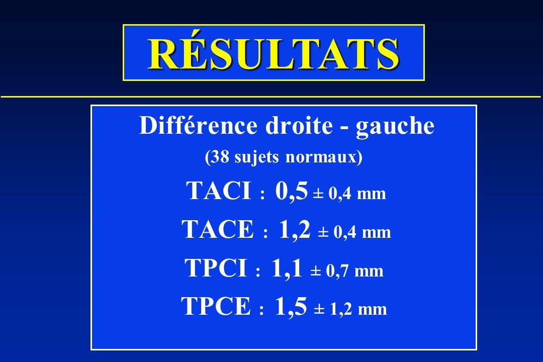 Différence droite - gauche (38 sujets normaux) TACI : 0,5 ± 0,4 mm TACE : 1,2 ± 0,4 mm TPCI : 1,1 ± 0,7 mm TPCE : 1,5 ± 1,2 mm RÉSULTATS