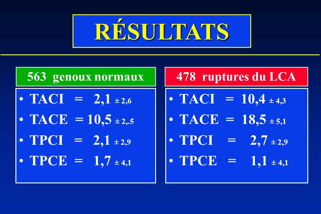 TACI = 10,4 ± 4,3 TACE = 18,5 ± 5,1 TPCI = 2,7 ± 2,9 TPCE = 1,1 ± 4,1 TACI = 2,1 ± 2,6 TACE = 10,5 ± 2,.5 TPCI = 2,1 ± 2,9 TPCE = 1,7 ± 4,1 563 genoux normaux478 ruptures du LCA RÉSULTATS