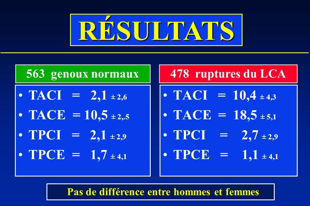 TACI = 10,4 ± 4,3 TACE = 18,5 ± 5,1 TPCI = 2,7 ± 2,9 TPCE = 1,1 ± 4,1 TACI = 2,1 ± 2,6 TACE = 10,5 ± 2,.5 TPCI = 2,1 ± 2,9 TPCE = 1,7 ± 4,1 563 genoux normaux478 ruptures du LCA Pas de différence entre hommes et femmes RÉSULTATS