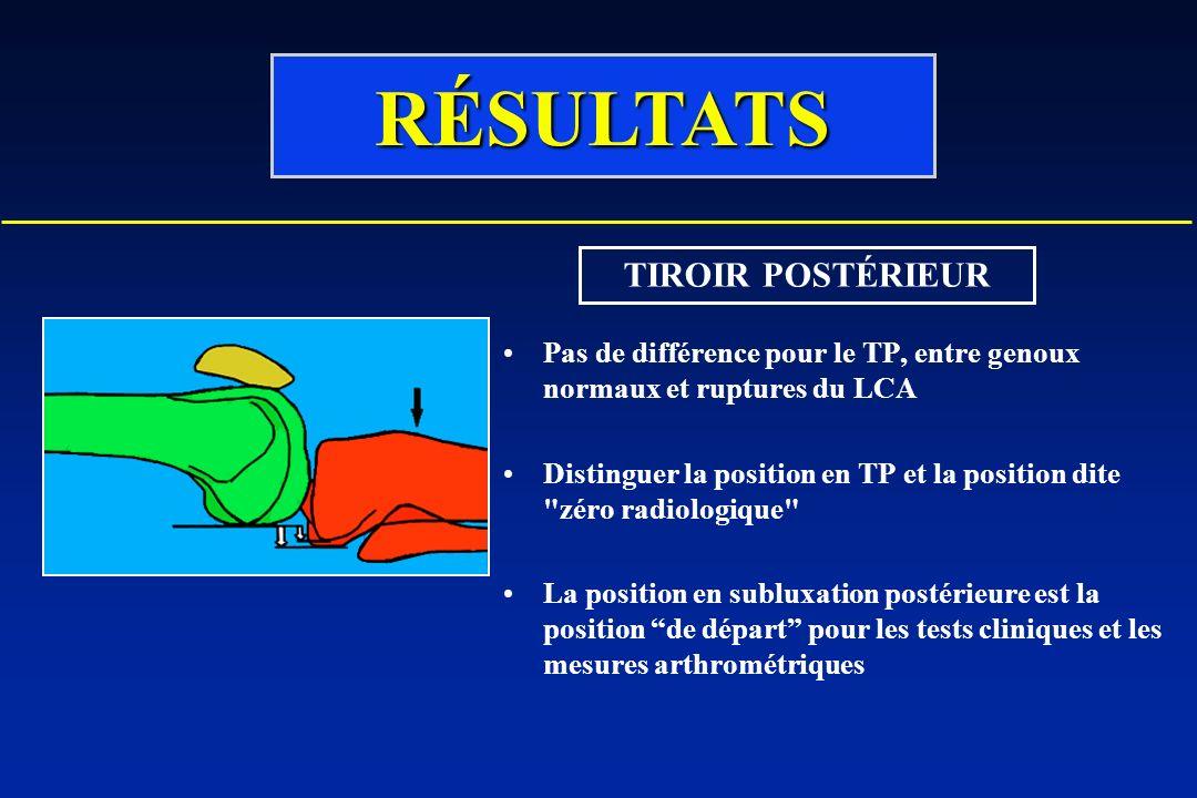 Pas de différence pour le TP, entre genoux normaux et ruptures du LCA Distinguer la position en TP et la position dite zéro radiologique La position en subluxation postérieure est la position de départ pour les tests cliniques et les mesures arthrométriques RÉSULTATS TIROIR POSTÉRIEUR