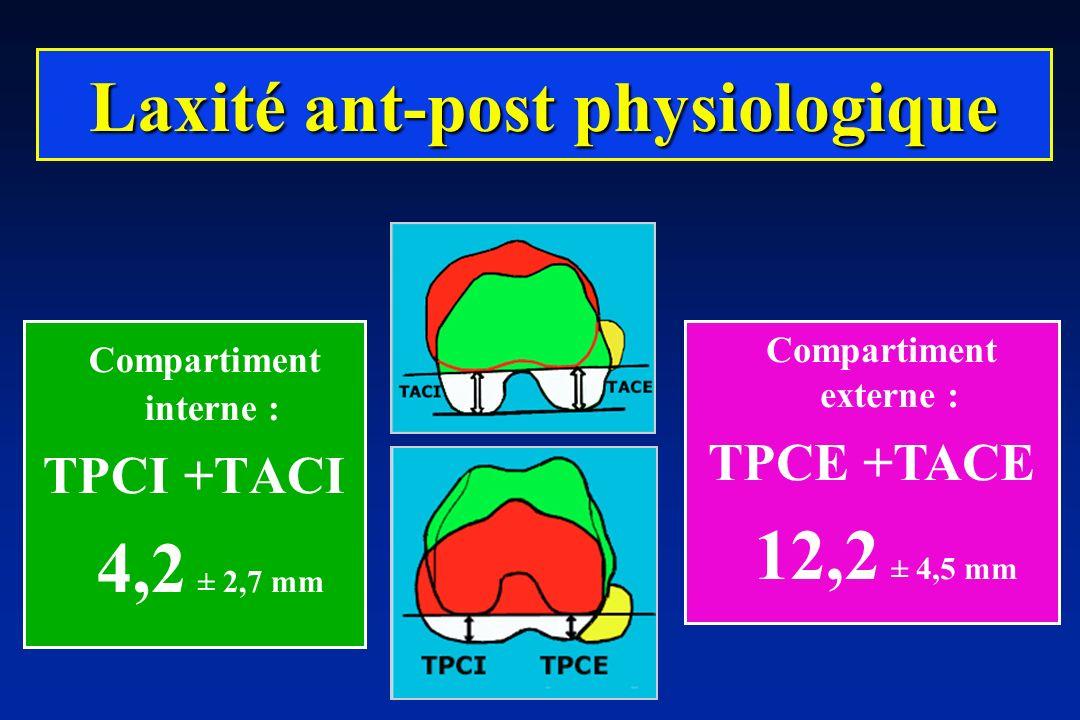 Compartiment interne : TPCI +TACI 4,2 ± 2,7 mm Laxité ant-post physiologique Compartiment externe : TPCE +TACE 12,2 ± 4,5 mm