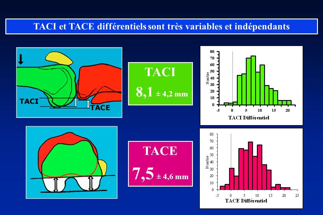 TACE 7,5 ± 4,6 mm TACI 8,1 ± 4,2 mm TACI et TACE différentiels sont très variables et indépendants