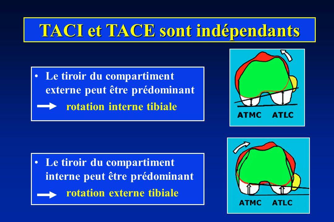 Le tiroir du compartiment interne peut être prédominant rotation externe tibiale TACI et TACE sont indépendants Le tiroir du compartiment externe peut être prédominant rotation interne tibiale