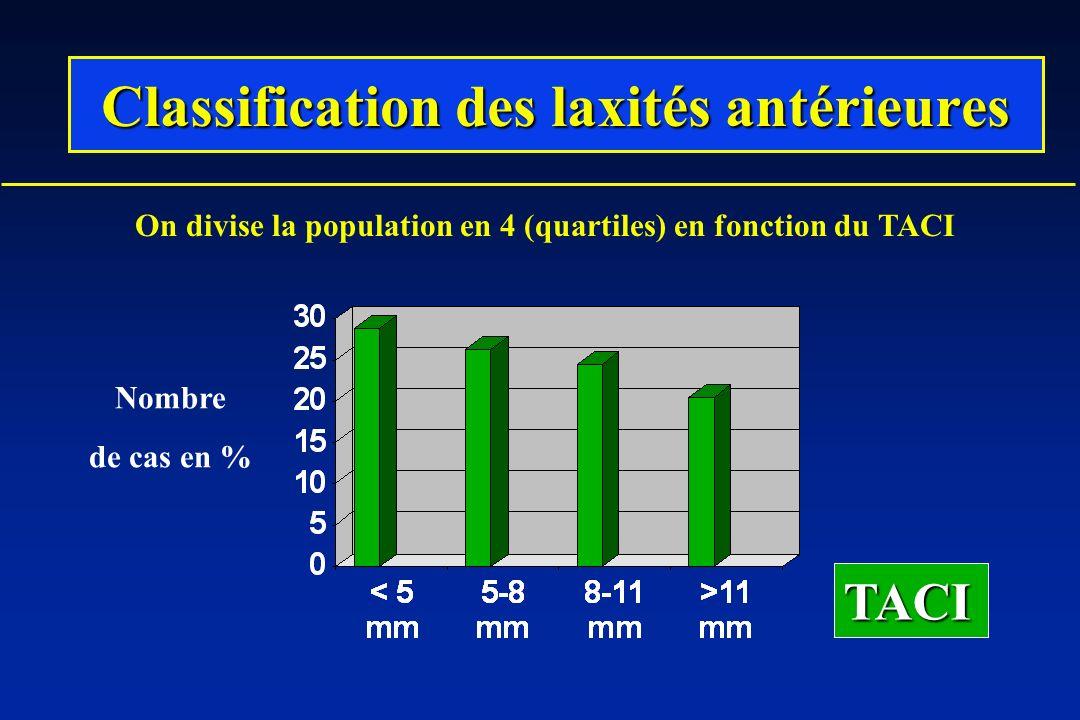 Classification des laxités antérieures TACI Nombre de cas en % On divise la population en 4 (quartiles) en fonction du TACI