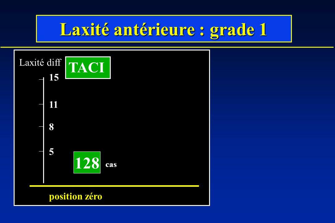 Laxité antérieure : grade 1 128 5 8 11 Laxité diff position zéro 15 TACI cas